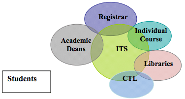 ITS in center surrounded by five ovals: academic deans, registrar, individual course, libraries, CTL