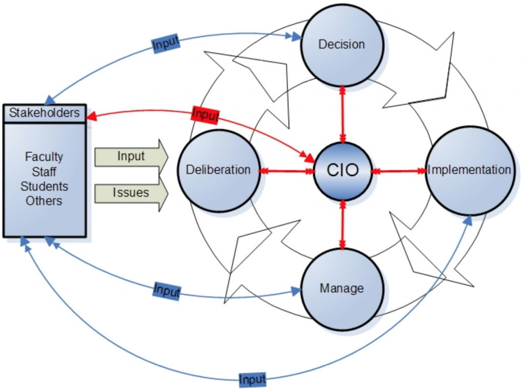 cycle diagram with inputs and issues arrows from stakeholders, moving around circle to 1 decision, 2 implementation, 3 manage, 4 deliberation, with CIO at center