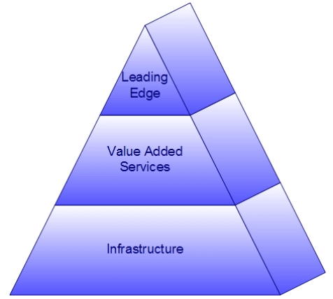 pyramid with three levels: infrastructure at bottom, value-added services in middle and leading edge at top