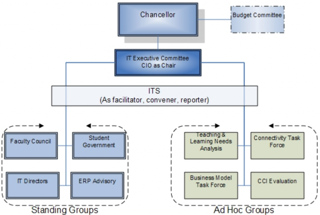 flow chart with chancellor at top, four standing groups and four ad hoc groups reporting to IT executive committee with ITS as facilitator and budget committee as straight-line to chancellor