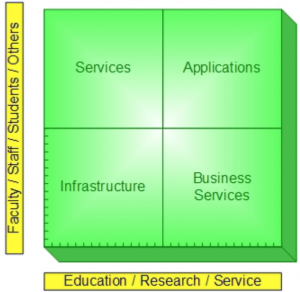 matrix with education/research/service on x-axis and faculty/staff/students/others on y-axis; four quadrants are services, applications, infrastructure, business services
